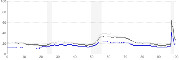 State College, Pennsylvania monthly unemployment rate chart